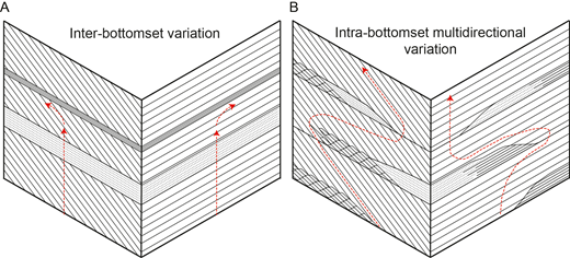 Schematics of tabular cross-strata with A) bottomsets varying between sets and B) bottomsets varying both within and between sets. Red dashed lines denote potential flow paths. Note the extensive upper bottomset in Part A hindering vertical flow.