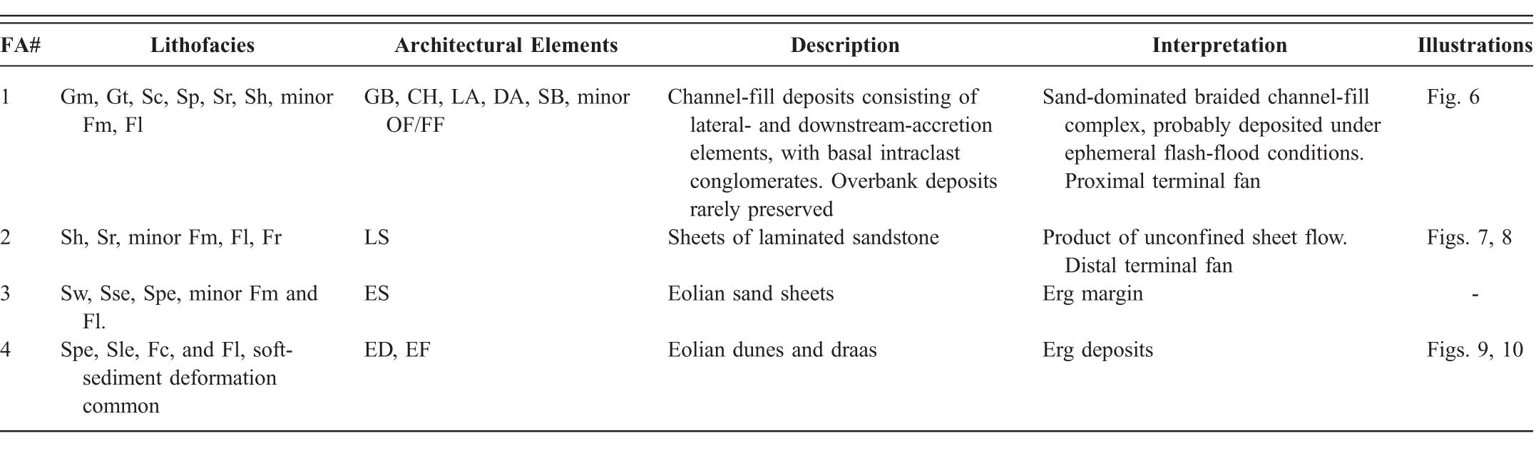 Sedimentology Of An Erg Margin The Kayentanavajo Transition Lower