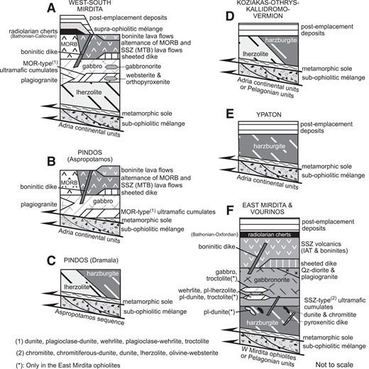 Reconstructed stratigraphic columnar sections of the main ophiolite massifs in the Albanide-Hellenide ophiolites. Modified from Saccani et al. (2011, and references therein). MOR—mid-ocean ridge; MORB—mid-oceanic ridge basalt; SSZ—suprasubduction zone; MTB—medium-Ti basalt; IAT—island arc tholeiite; Qz—quartz; pl—plagioclase.