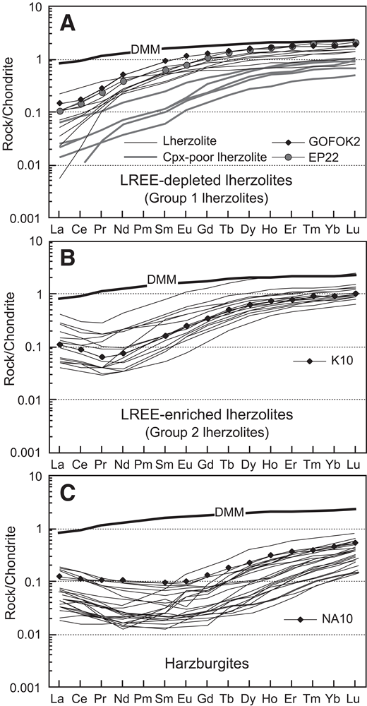 Chondrite-normalized rare earth element (REE) (L—light) compositions of the upper mantle peridotites in the Albanide-Hellenide ophiolites. See Table DR2 for data source of literature-based samples. Samples used in the REE models in Figure 9 are also shown. Normalizing values are from Sun and McDonough (1989). The composition of the depleted mid-oceanic ridge basalt mantle (DMM) is from Workman and Hart (2005). Cpx—clinopyroxene.