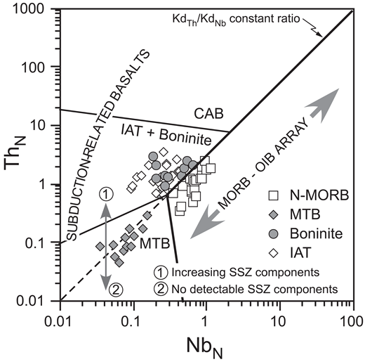 Normal mid-oceanic ridge basalt (N-MORB) normalized Th versus Nb diagram (modified from Saccani, 2015) for the Jurassic, near-primitive basalts from the Albanide-Hellenide ophiolites. See Table DR3 for data source. Normalizing values are from Sun and McDonough (1989). N-MORB is high-Ti. Abbreviations: MTB—medium-Ti basalt; IAT—island arc tholeiitic basalt (low-Ti); CAB—calc-alkaline basalt; SSZ—suprasubduction zone.