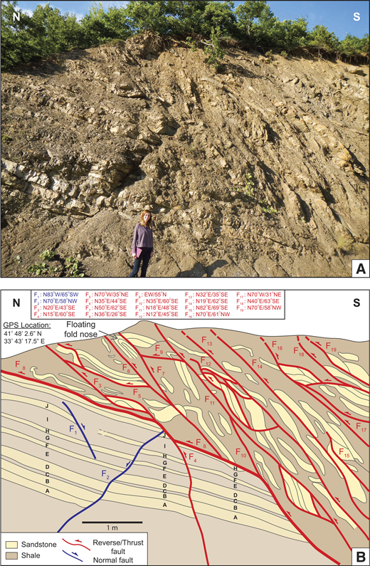 A north-vergent, low-angle (26°) thrust fault with a flat-ramp geometry, emplacing a broken formation with an incipient mélange character in its hanging wall over a relatively undeformed sandstone-siltstone-shale sequence in the footwall. (A) Outcrop photo. (B) Interpreted image based on field observations and measurements. F—fault; GPS—global positioning system. See text for further discussion.