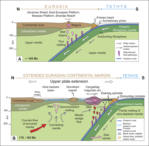 Tectonic model for the rift-drift and seafloor spreading evolution of the Küre continental backarc basin above a Tethyan subduction zone dipping northward beneath southern Eurasia. See text for discussion.