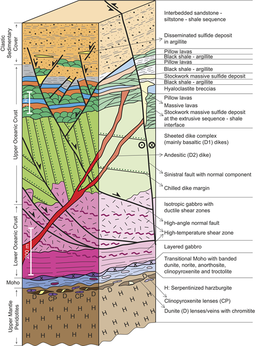 Synthetic three-dimensional lithostratigraphy and internal structure of the Küre ophiolite and its sedimentary cover (based on this study). Further discussion in the text.