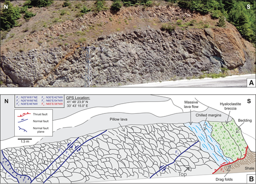 A typical profile of the extrusive sequence of the Küre ophiolite, showing the pillow lava, massive lava, and hyaloclastite breccia units with a younging direction to the south. (A) Outcrop photo. (B) Interpreted image based on field observations and measurements. The massive lava flows, with their chilled margins, and the overlying, bedded hyaloclastite breccias dip steeply to the south, and stratigraphically overlie the normal-faulted pillow lava flows. The extrusive sequence units in this outcrop are thrust southward over the black shale of the sedimentary cover of the ophiolite. F—fault; GPS—global positioning system.