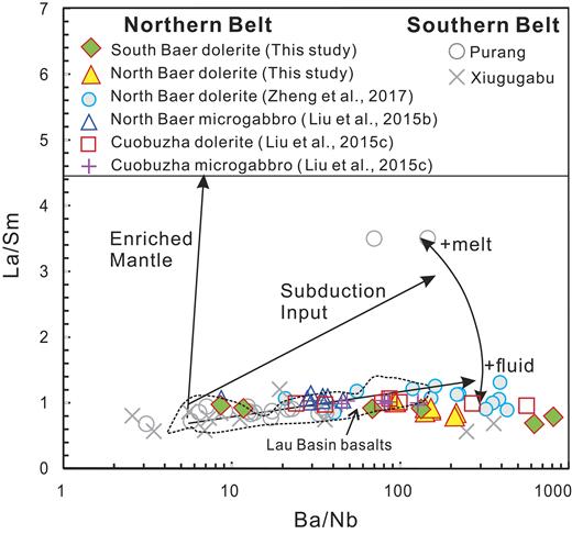 La/Sm versus Ba/Nb diagram modified from Escrig et al. (2009) for mafic dikes in the northern belt and southern belt, Tibet. Mafic dikes are from Purang (Liu et al., 2011; Liu et al., 2013) and Xiugugabu (Bezard et al., 2011).