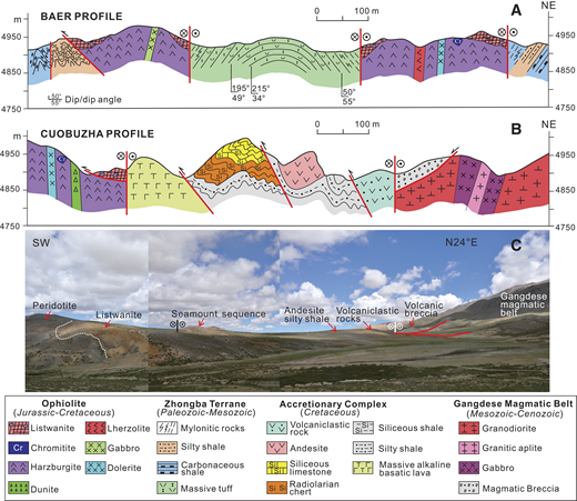 (A) Geological profile of the Baer massif. (B) Geological profile of the Cuobuzha massif. (C) Panoramic view of profile B across the northern belt of the western Yarlung Zangbo suture zone.