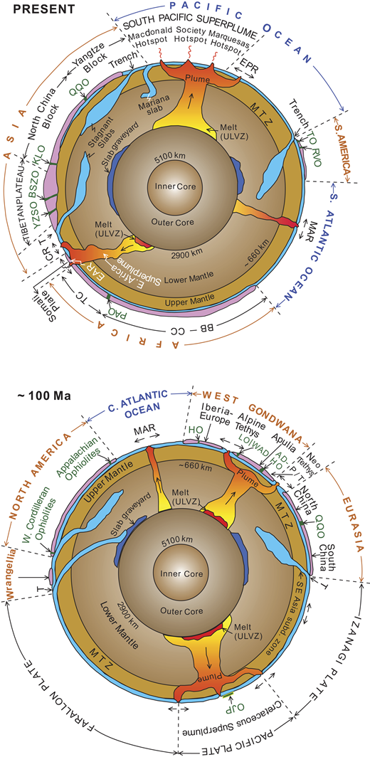 Earth sections (present and 100 Ma–Cretaceous) showing the distribution of the subduction (subd.) zones, slabs, superplumes, and mid-ocean ridges. ADHO—Albanide-Dinaride-Hellenide ophiolites; BB-CC—Bangweulu Block-Congo Craton; BSZO—Bangong-Nujiang suture zone ophiolites; CR—Carlsberg Ridge; EAR—East African Rift; EPR—East Pacific Rise; HO—Hercynian ophiolites; KLO—Kunlun ophiolites; LO—Ligurian ophiolites; MAR—Mid-Atlantic Ridge; MTZ—Mantle transition zone; OJP—Ontong Java Plateau; P—Pelagonia; PAO—Pan-African ophiolites; QQO—Qilian-Qinling ophiolites; RVO—Rocas Verdes ophiolites (Chilean Andes), T—Tauride; TC—Tanzanian Craton; TO—Taitao ophiolite (Chile); ULVZ—ultralow-velocity zone; WAD—Western Alps domain; YZSO—Yarlung Zangbo suture zone ophiolites. See text for discussion. Data are from Maruyama et al. (2007) and Moores et al. (2000).
