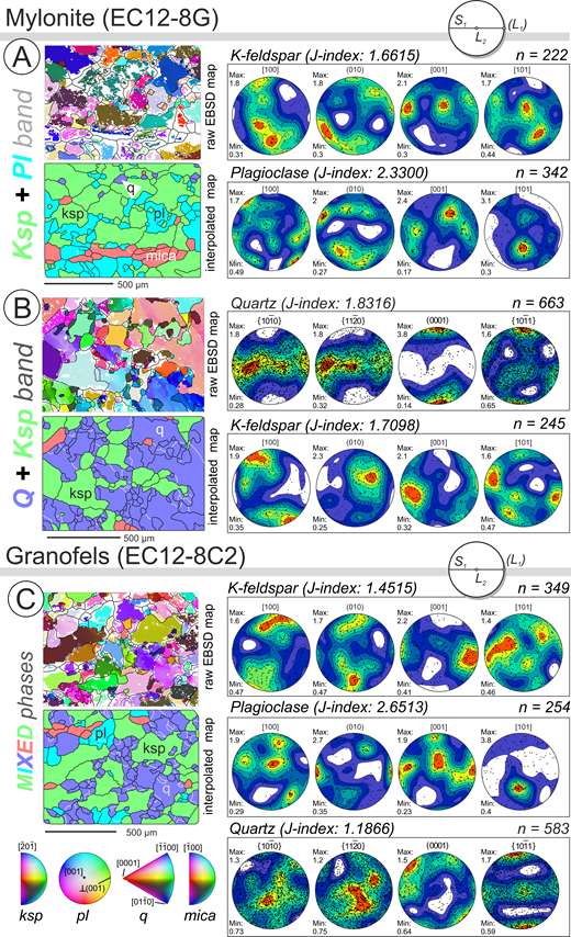 Representative raw electron backscattered diffraction (EBSD) maps with removed bad data and nonindexed points (white pixels) shown alongside the corresponding interpolated phase and grain boundary maps and equal area, upper hemisphere stereographic projections of crystallographic preferred orientation (CPO) for specific microstructural domains in the mylonite (EC12-8G) and the granofels (EC12-8C2) samples. Mineral abbreviations: pl—plagioclase; q—quartz; ksp—potassium feldspar. Max.—maximum; Min.—minimum. Grain boundaries, defined by 10° misorientation angle, are shown by black contours in the raw and interpolated EBSD maps. Subgrain boundaries, defined by 2° misorientation angle, are shown by white contours in interpolated maps. Note that the CPOs in stereographic diagrams display data collected in 11 and 7 maps, respectively, for the EC12-8G and EC12-8C2 samples (see Fig. 8 for locations of these maps). Mylonite sample EC12-8G is represented by two subdomains representing a K-feldspar–dominated band with interstitial plagioclase (A) and quartz band with interstitial K-feldspar (B). (C) Granofels is shown only in one set of stereoplots, because its fine-grained structure is homogeneous. Total number of measured grains (n) in each figure is specified for each phase. The raw EBSD maps are colored according to the inverse pole figure color schemes (bottom left in C) marking the position of the right horizontal direction with respect to the crystallographic orientation of the individual grains. Points in the pole figures represent integrated orientation of individual grains, while the underlying contours represent the multiples of uniform distribution of orientation distribution function. The J-index indicates the strength of the CPO. Thin sections are oriented perpendicular to the S1 layering and intersection lineation L2, because lineations L1, associated with the S1 planes were not identified. At the same time, the formation of S1 and subsequent fold axial cleavage S2 are interpreted to develop in the kinematic continuity, implying that the L1 transport direction was perpendicular to intersection lineation L2.