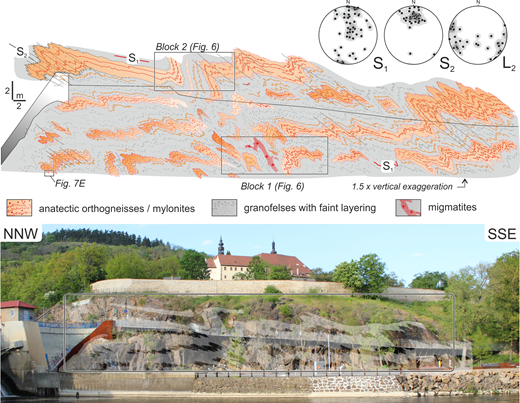 Detailed lithological map of a vertical section of the studied outcrop located in the town of Kadaň at a dam across the Ohře River on its northern bank. Extent of the mapped domain is shown by the black rectangle on the photograph at the bottom. Lower hemisphere equal area stereoplots show poles of measured planar fabrics S1 and S2 and directions of L2 intersection lineations. Middle part of the vertical outcrop is accessible from an elevated pathway (marked by an inclined black line). Note the locations of detailed block diagrams (depicted in Fig. 6) indicated by rectangles and location of an extra slab in the bottom left part of the outcrop (shown in Fig. 7E).