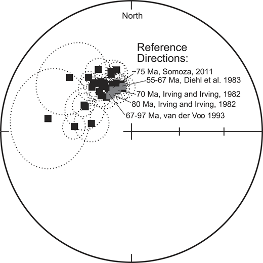 Equal area projection of estimated site mean directions and associated projected cones at 95% confidence of paleomagnetic data from sites in the Whitehorn Granodiorite and adjacent host rocks. Black squares show sample projections onto the lower hemisphere. Paleomagnetic data from the Whitehorn Granodiorite are compared with examples of expected directions (gray squares) of the locality for latest Cretaceous time. All paleomagnetic data from the Whitehorn Granodiorite are of north to north-northwest declination and moderate positive inclination (normal polarity).