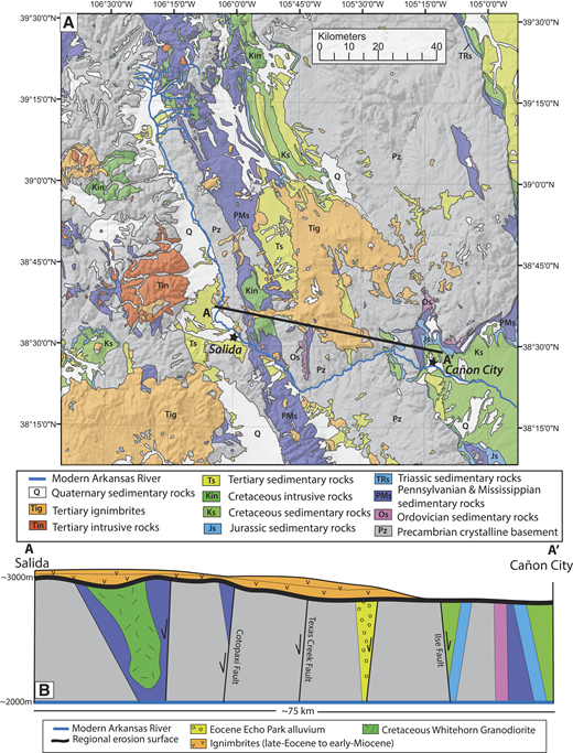 (A) Simplified geologic map of the upper and lower Arkansas River valleys. (B) Schematic representation of geologic relationships in the lower Arkansas River valley is shown in cross section. Note vertical exaggeration with actual distances on figure (structure orientations are not exaggerated). Large faults and fault systems represented by black lines with displacement shown by black arrows (Taylor et al., 1975b, 1975c) dissect the Proterozoic, Paleozoic, and Mesozoic rock. Early Cenozoic deformation includes graben formation (i.e., Echo Park Canyon). The regional Eocene erosion surface is indicated with a thick black line overlain by relatively undeformed late Eocene to early Miocene ignimbrite deposits. Blue line at the base of the cross section represents the modern lower Arkansas River.