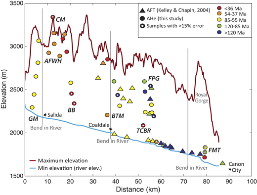 Cross section of lower Arkansas River (LAR) Valley (outlined by black polygon from Fig. 3C). Symbol colors and shapes are the same as in Figure 3 showing apatite helium (AHe) ages for analyzed samples in the LAR and published apatite fission track (AFT) data (Kelley and Chapin, 2004). Thin gray lines mark bends in the river (see Fig. 3).
