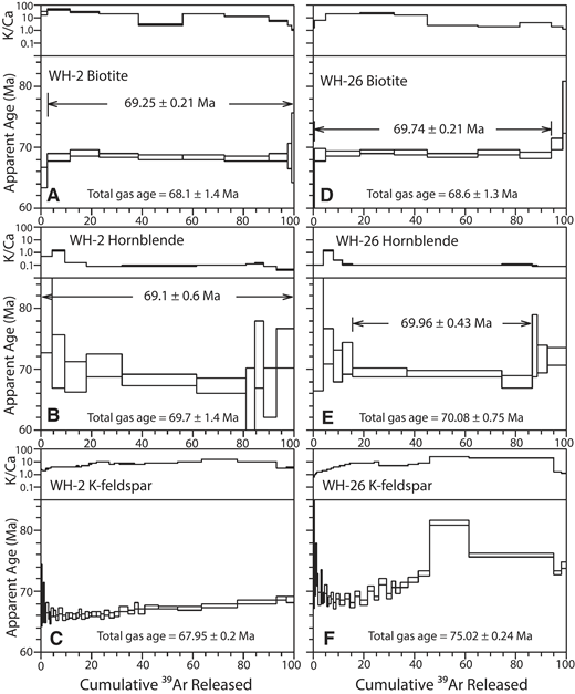(A–F) 40Ar/39Ar age spectra and K/Ca diagrams for hornblende, biotite, and K-feldspar in two single samples (WH-2 and WH-26) collected in the Whitehorn Granodiorite. All ages are weighted mean ages from the steps indicated by arrows except WH-2 hornblende, which is an isochron age (Fig. DR2).
