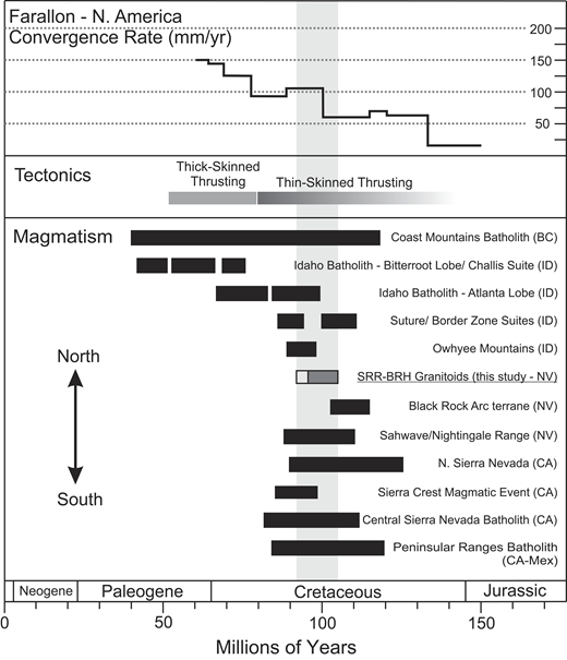 Compilation of magmatic and tectonic events within the North American Cordillera. (Top) Summary of Farallon–North America convergence rates after DeCelles (2004). (Middle) Timing of Cordilleran tectonic regimes (Thin-Skinned Thrusting—Sevier Style; Thick-skinned Thrusting—Laramide Style) after Gaschnig et al. (2010). (Bottom) Timing of Cordilleran magmatic pulses after Gaschnig et al. (2010). The SRR-BRH granitoids are shown in dark gray (SRA group) and light gray (GPS group). Ages compiled from Bateman (1992), Coleman and Glazner (1997), Ciavarella and Wyld (2008), Gehrels et al. (2009), Benford et al. (2010), Gaschnig et al. (2010), Van Buer and Miller (2010), Cecil et al. (2011, 2012), and Gaschnig et al. (2017). The vertical gray bar highlights the timing of SRR-BRH magmatism with respect to other Cordilleran events. The Sierra Crest magmatic event of Coleman and Glazner (1997) is also shown for comparison.