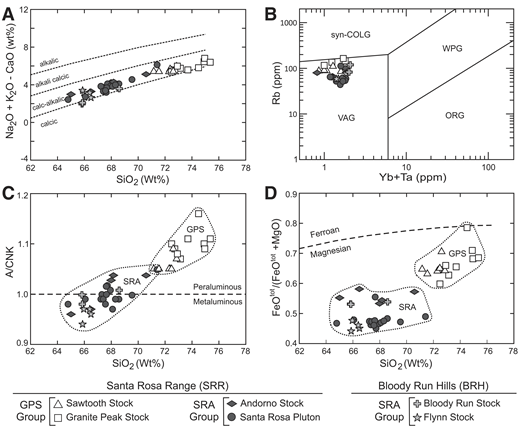 Various igneous classification plots for the Santa Rosa Range and Bloody Run Hills (SRR-BRH) granitoids. (A) Modified alkali-lime index versus SiO2 (wt%) (after Frost et al., 2001). (B) Tectonic classification plot (Rb versus Yb + Ta) (after Pearce et al., 1984). ORG—ocean ridge granite; syn-COLG—syn-collisional granite; WPG—within plate granite; VAG—volcanic arc granite. (C) Aluminum saturation index (A/CNK) versus SiO2 (wt%) (after Shand, 1969). Aluminum saturation index expressed as the molecular ratio of Al2O3/(CaO + Na2O + K2O). (D) Fe* versus SiO2 (wt%) (after Frost et al., 2001, and Miyashiro, 1974) [Fe* = (FeOtot/(FeOtot + MgO); FeOtot is total Fe]. All major and trace element analyses are reported in Table DR5.