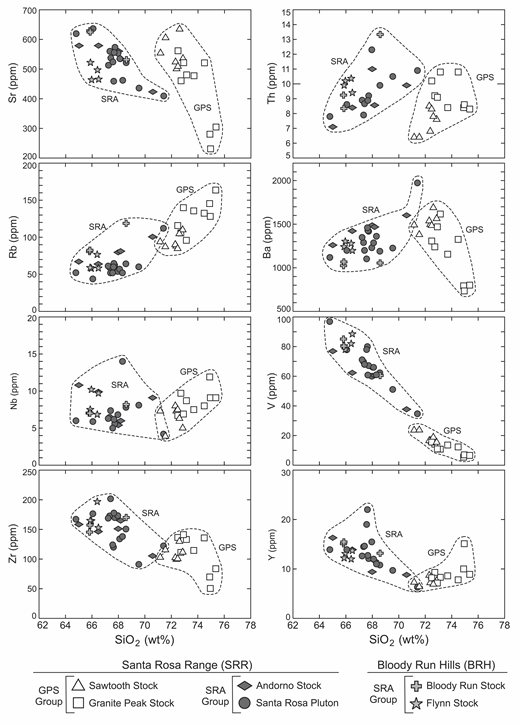Chemical variation diagrams showing concentrations (in ppm) of selected trace elements versus SiO2 (wt%) for the Santa Rosa Range and Bloody Run Hills (SRR-BRH) granitoids. All major and trace element analyses are reported Table DR5. SRA—Santa Rosa/Andorno group; GPS—Granite Peak/Sawtooth group.