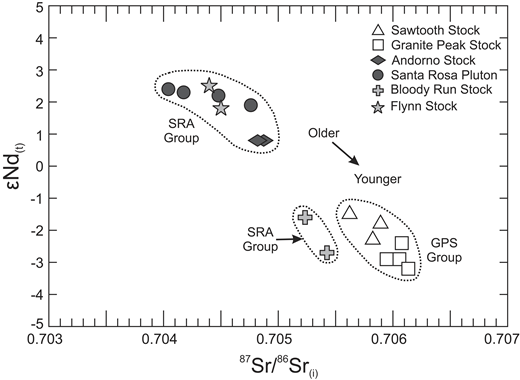 Bulk Rock εNd(t) versus 87Sr/86Sr(i) isotope plot for the Santa Rosa Range and Bloody Run Hills (SRR-BRH) granitoids. εNd(t) and 87Sr/86Sr(i) values are age corrected to the U-Pb age of each intrusion (see Table 4; Fig. 4). Bulk rock Sr and Nd isotope data and elemental concentrations are reported in Table 4. 2σ external reproducibility: 87Sr/86Sr = 0.000017; 143Nd/144Nd = 0.000008; εNd = 0.3. SRA—Santa Rosa/Andorno group; GPS—Granite Peak/Sawtooth group.