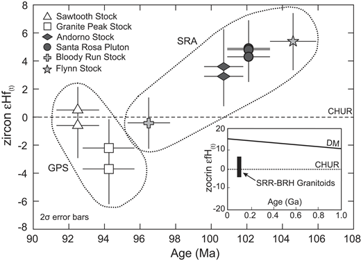 Plot showing zircon εHf(t) zircon values versus intrusion age (Ma) for the Santa Rosa Range and Bloody Run Hills (SRR-BRH) granitoids. All εHf(t) values shown are age corrected to the intrusion age (see Table 5; Fig. 4). Zircon rim Hf isotope analyses were pooled for each of the eleven SRR-BRH samples (Table DR6). A single weighted mean εHf(t) value was calculated for each sample using the pooled analyses (Table 5). Calculations were done using routines in Isoplot (Ludwig, 2008). Each symbol represents the calculated weighted mean εHf(t = age of intrusion) value for pooled analyses from each sample. Dashed horizontal line represents expected εHf(t) for CHUR (chondritic uniform reservoir). Error bars are shown at the 2σ level. Insert (lower right) shows where zircon data plot on expanded εHf(t) versus age diagram relative to depleted mantle (DM) and CHUR.