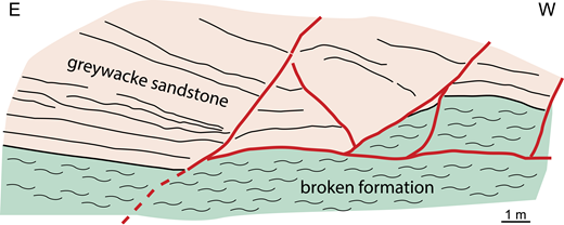 Field sketch of normal fault array, Slab section, Thomes Creek. Broken formation is stratigraphically overlain by thick-bedded greywacke sandstone, and disrupted by SE-dipping normal faults (see Figs. 9B and 12A).