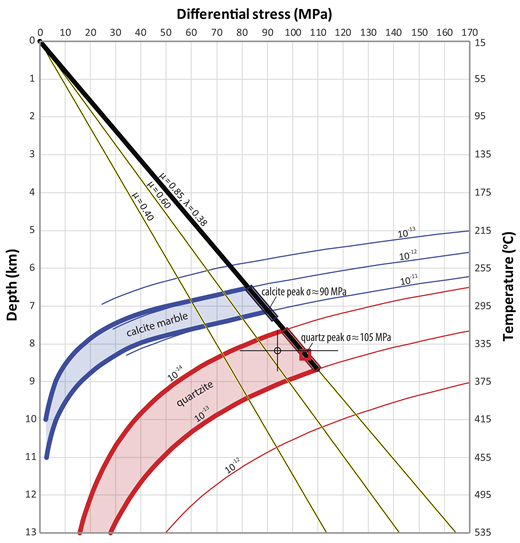Modeled stress profile of the upper to middle crust in the Buckskin-Rawhide core complex where metasedimentary mylonites are present. We assume an average overburden density of 2650 kg/m3 and a synextensional geothermal gradient of 40 °C with a surface temperature of 15 °C. Frictional slip lines are based on a hydrostatic fluid pressure and a coefficient of friction (µ) of 0.40–0.85. Quartzite dislocation creep curves (in red) are based on the Hirth et al. (2001) flow law at strain rates of 10−14 to 10−13 s−1. Calcite marble dislocation creep curves (in blue) are based on the Renner et al. (2002) dislocation creep flow law at strain rates of 10−12 to 10−11 s−1 and a grain size that transitions from 10 µm at ≤∼310 °C to ∼30 µm >330 °C. The peak calcite and quartz stresses shown at the intersection with Byerlee's Law (µ = 0.85) are based on recrystallized grain size piezometry, and the hollow circle with error bars within the quartzite dislocation creep envelopes are stress and temperature constraints from quartzite sample BP-194. See the text for details.