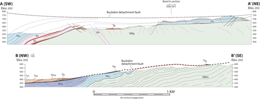 Cross sections across the Battleship Peak area (A-A') and the southern Lincoln Ranch basin area (B-B'; modified from Singleton et al., 2014b). Elev.—elevation. See Figure 2 for cross-section locations. Lat, long coordinates: A = 34.0556, −113.8407, B = 34.1734, −113.6659. Footwall units in A-A': XMg—crystalline gneiss (nonmylonitic except within ∼2 m of the contact with Pm); Pm—Paleozoic metasedimentary mylonites (mostly calc-silicate, calcite marble, and quartzite); Ka—white aplite sill or dike (Cretaceous?); Tg—early Miocene Swansea Plutonic Suite granitic sills. Units in B-B': XMm—mylonitic crystalline gneiss; Pm1—Paleozoic calc-silicate, calcite marble, and quartzite; Pm2—tan, platy calcite marble with minor quartzite. See Singleton et al. (2014b) for explanation of hanging-wall units in B-B'. The dashed red line in B-B' is the projection of the marble–crystalline mylonite contact (∼0.25 m of marble mylonite is present beneath the TVb klippe).