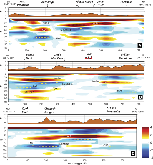 Cross sections through the common conversion point volume along the profiles as indicated in Figures 1B and 4. Topography is plotted at the top of each cross section for reference along with geologic features. The positive red signals indicate seismically fast-to-slow conversions (e.g., Moho), and negative blue signals indicate slow-to-fast conversion (e.g., lithosphere-asthenosphere boundary, LAB). (A) North-south cross section from the Kenai Peninsula inland to north of Fairbanks. WCT—Wrangellia composite terrane (terrane boundaries are shown in Fig. 4); YAK—Yakutat terrane at depth; MLD—mid-lithosphere discontinuity. (B) Northwest-southeast cross section that is south of the Wrangell Volcanic Field (WVF). (C) Northwest-southeast cross section through the Yakutat terrane. The interpreted locations of the Moho are indicated by white dashed lines and the inferred depth to the LAB is marked with yellow dashed lines.