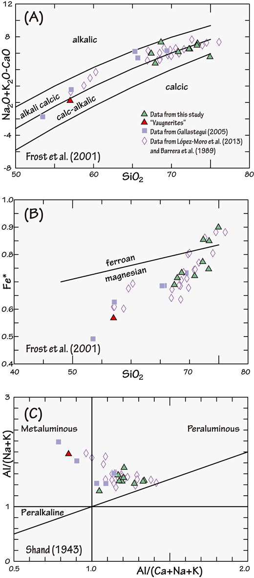 Geochemical features of the early Carboniferous suite (ECS) granitoids. (A) SiO2 versus Na2O + K2O-CaO diagram of Frost et al. (2001). (B) SiO2 versus FeOtotal/(FeOtotal + MgO) diagram (Frost et al., 2001). (C) A/CNK (molar ratio of Al2O3/CaO + Na2O + K2O) versus A/NK diagram (Shand, 1943).