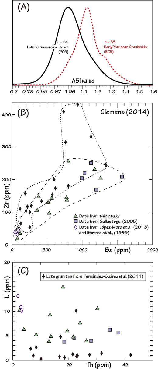 (A) Kernel density estimation plot (KDE) of ASI (molar Al2O3 / Na2O + K2O + CaO) values for the early Carboniferous suite (ECS) and the postorogenic granitoid suite (POS) (see text for details). The plot was constructed using the DensityPlotter 7.3 software (Vermeesch, 2012). (B) Ba versus Zr diagram (Clemens, 2014); see text for details. (C) Whole-rock U versus Th content for the ECS and the POS granitoids (see text for details).