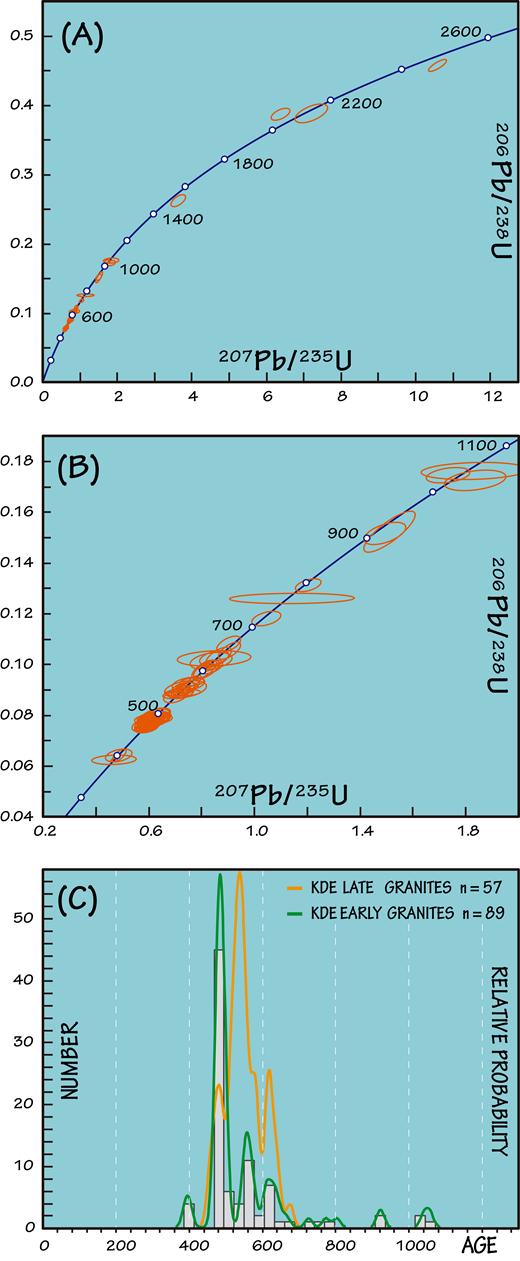 U-Pb ages of inherited zircon in the studied samples. (A) Concordia plot showing all inherited zircon concordant analyses. (B) Concordia plot showing inherited zircons younger than ca. 1 Ga. (C) Plot showing the histogram and KDE (kernel density estimation) for the U-Pb ages of inherited zircon in the early Carboniferous suite. For comparison (see text) we have added the KDE of U-Pb ages of inherited zircon in the postorogenic granitoid suite granitoids.