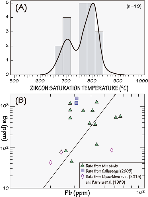 (A) KDE (kernel density estimation) plot of the zircon saturation temperature (calculated according to Watson and Harrison, 1983) for the early Carboniferous suite (ECS) granitoids (see main text for details). (B) Pb versus Ba diagram (Finger and Schiller, 2012) for the ECS granitoids (see main text for details).