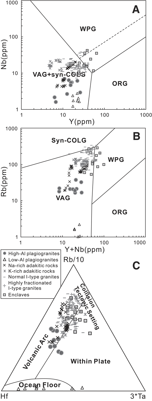 Geochemical classification diagrams for the Labuco plagiogranites: (A) Nb vs. Y; (B) Rb vs. Y + Nb (Pearce et al., 1984); (C) ternary Rb/10–Hf–3*Ta (Harris et al., 1986). Abbreviations: VAG—volcanic arc granites; ORG—ocean-ridge granites; WPG—within-plate granites; syn-COLG—syncollisional granites; and post-COLG—postcollisional granites. Data sources are as in Figure 4.