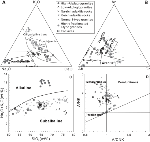 Geochemical classification diagrams of whole-rock samples of Labuco plagiogranites: (A) K2O-Na2O-CaO (Barker and Arth, 1976); (B) albite-anorthite-orthoclase (Ab-An-Or; Barker, 1979); (C) total alkali (Na2O + K2O) vs. SiO2 (Middlemost, 1994); (D) A/NK (= Al2O3/[Na2O + K2O]) vs. A/CNK (= Al2O3/[CaO + Na2O + K2O]) (Shand, 1943). Data sources for coeval granitoids of central Tibet: low-Al plagiogranites (Yin et al., 2015); K-rich adakites (Hao et al., 2016; Wu et al., 2016); Na-rich adakites (Fan et al., 2016; Y.L. Li et al., 2016; S.M. Li et al., 2016); normal I-type granites (Liu et al., 2014; J.X. Li et al., 2014; S.M. Li et al., 2014; Wu et al., 2016); highly fractionated I-type granites (S.M. Li et al., 2014; Liu et al., 2014); enclaves (J.X. Li et al., 2014; S.M. Li et al., 2014).