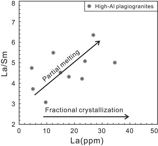 La/Sm vs. La diagram for the Labuco plagiogranites.