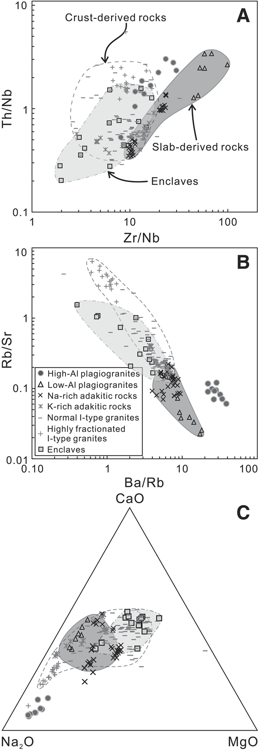 Geochemical classification diagrams for the Labuco plagiogranites: (A) Th/Nb vs. Zr/Nb; (B) Rb/Sr vs. Ba/Rb; (C) ternary CaO-Na2O-MgO. Data sources are as in Figure 4.