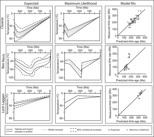Results of QTQt inverse modeling for the three field areas with age-elevation data, including Cluanie (top row), Ben Nevis (middle row), and Loch Laggan (bottom row). The first column shows the expected modeled T-t path with 95% confidence envelopes. The second column shows the results of the modeled maximum likelihood T-t path. The third column shows model-predicted vs. measured age determinations for the expected (gray stars) and maximum likelihood (white diamonds) inverse models. The line in each graph is a 1:1 best-fit line, representing where the points would plot if the predicted age determinations perfectly matched the measured age determination. AHe—apatite (U-Th)/He.