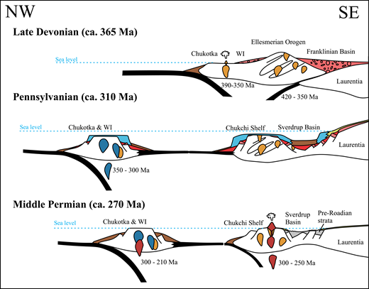 Schematic cross section of the proposed model of evolution of the Sverdrup Basin and former adjacent domains. The time intervals refer to the age of the magmatism interpreted to have sourced the detrital zircons in strata of the various domains shown. East-directed subduction beneath the Laurentian margin in the Devonian to earliest Carboniferous led to backarc extension and collapse of the Ellesmerian Orogen. WI—Wrangel Island.