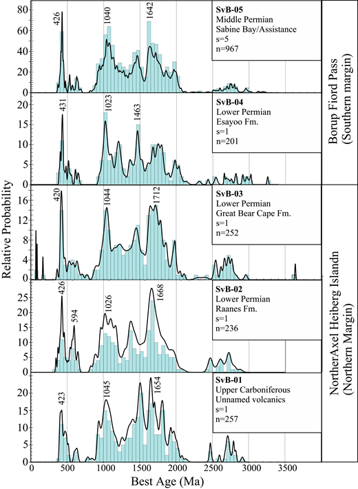 Probability density plots and histograms of Pennsylvanian to lower Permian strata of the northern margin of the basin, and lower to Middle Permian strata of the southern margin. n—number of accepted analyses; s—number of samples.