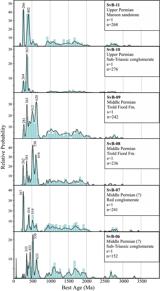 Probability density plots and histograms from the Middle to Upper Permian samples from northern Axel Heiberg Island analyzed in this study. n—number of accepted analyses; s—number of samples.