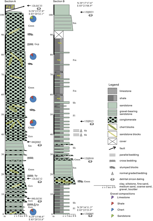 Measured stratigraphic sections of the Luogangcuo Formation. Lithofacies are described in Table 1. Gravel composition and position of samples used for detrital-zircon geochronology are shown.
