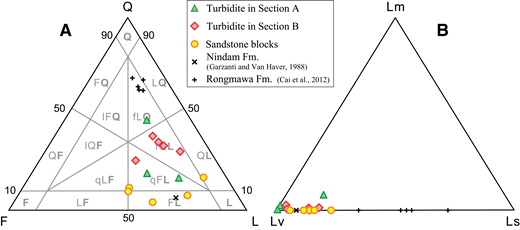 Ternary diagrams showing the petrographic composition of turbiditic sandstones and sandstone blocks in the Luogangcuo Formation. (A) QFL diagram, petrographic classification after Garzanti (2016). (B) LmLvLs diagram. Q—quartz; F—feldspar; L—lithic fragments (Lm—metamorphic; Lv—volcanic; Ls—sedimentary). Data for the Nindam Formation and mélange from Garzanti and Van Haver (1988) and for the Rongmawa Formation from Cai et al. (2012).