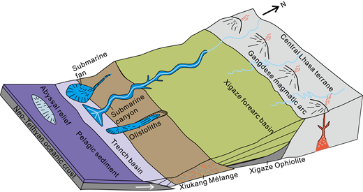 Paleogeographic reconstruction (not to scale), showing the Neo-Tethyan oceanic trench where the Luogangcuo Formation was deposited.