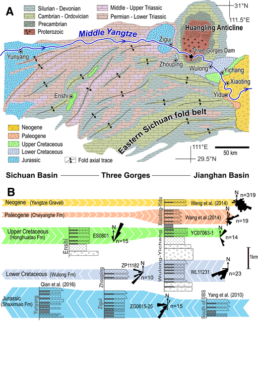 (A) Geological map in the Three Gorges region after Lei et al. (1987). Note the fold axial traces in Eastern Sichuan fold belt. (B) Simplified stratigraphic logs from measured sections, including Jurassic Zigui section, Cretaceous Wulong-Yichang, Zhouping, and Enshi sections, Paleogene Yidu section, and Neogene Xiaoting section (for more details, see Fig. 3). The Jurassic sections in northeastern Sichuan Basin (Yunyang) and south of Dabie Shan (DBS) are from Qian et al. (2016) and Yang et al. (2010). Paleocurrents are shown in rose diagrams with data numbers (n) after paleohorizontal restoration. Note the data from the Neogene Yangtze Gravel are based on imbrication, while the other data are based on cross-bedding. Detrital zircon samples are also denoted for Figure 5. The Jurassic sample south of the Dabie Shan (DBS) is from Yang et al. (2010), while the Neogene and Eocene samples are from Wang et al. (2014).