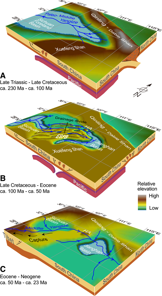 Combined tectonic, paleogeographic, and drainage evolution in South China during (A) Late Triassic to Late Cretaceous, (B) Late Cretaceous to Paleocene, and (C) Eocene to Miocene. The continental collision model between the South and North China blocks is from Hacker et al. (1995). The flat-slab subduction model between the South China block and Pacific plate is from Li and Li (2007). The postcollision model of the Dabie Shan is from Ratschbacher et al. (2000). The paleogeography of Sichuan Basin is based on Liu et al. (2005). The drainage networks are based on She et al. (2012) for A, Wang et al. (2013) for B, and Clark et al. (2004) for C. HA—Huangling anticline; ESFB—Eastern Sichuan fold belt.