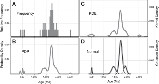 Four representations of intra-sample variations in detrital zircon ages, in this case within a sample from the top of the Devonian Temple Butte Formation (n = 100) exposed in the Grand Canyon (Gehrels et al., 2011). (A) Age frequency distribution binned at 5 Ma. (B) Probability density plot (PDP), where peaks (e.g., ca. 1430 and 1725 Ma) reflect abundant (age component) grains presumably derived from different geologic provinces (e.g., Amarillo-Wichita and Yavapai-Mazatzal). (C) Kernel density estimation (KDE) derived using a fixed bandwidth of 40 Ma (Botev, 2007). (D) Best-fit Gaussian distributions to four of the apparent age components (1722, 1426, 1913, and 509 Ma), which account for 99% (88.3%, 3.4%, 4.6%, and 0.3%, respectively) of the observed variance in zircon ages for this sample.