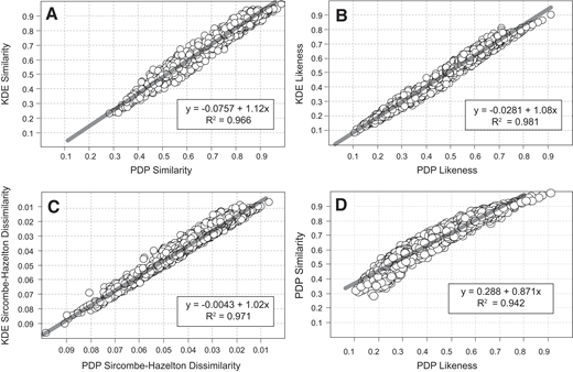 (A, B, and C) Comparison of similarity, likeness, and the Sircombe-Hazelton dissimilarity metric among detrital zircon age data determined for sample probability density plots (PDPs; x-axes) versus sample kernel density estimations (KDEs; y-axes). Points are measures of difference between each of 2080 possible pairs of 65 samples from the Paleozoic (Gehrels et al., 2011) and Mesozoic (Dickinson and Gehrels, 2009, 2008) succession extending across the Colorado Plateau. Note that for each of these three metrics, similarity/dissimilarity values are virtually identical for PDP and KDE representations of sample ages. (D) Comparisons of values of PDP likeness and of PDP similarity among the 65 Colorado Plateau samples (R2 = 0.94).
