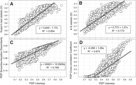 Comparisons of probability density plot (PDP) likenesses and (A) Kuiper's test statistics, (B) Kolmogorov-Smirnov (K-S) statistic, (C) Sircombe-Hazelton dissimilarity metrics, and (D) PDP cross-correlation coefficients among each of 2080 possible pairs of 65 samples from Colorado Plateau succession. Note progressively poorer correlation between likeness and similarity (R2 = 0.94, Fig. 2D), Kuiper's test statistics (R2 = 0.85, Fig. 3A), Kolmogorov-Smirnov statistic (R2 = 0.77, Fig. 3B), Sircombe-Hazelton dissimilarity metrics (R2 = 0.77, Fig. 3C), and PDP cross-correlation coefficients (R2 = 0.67, Fig. 3D).