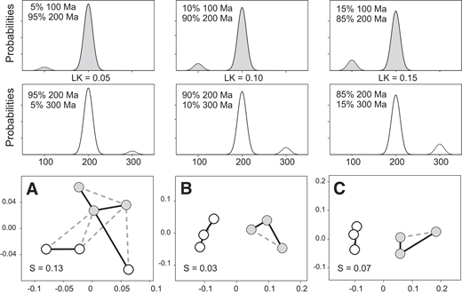 Models incorporating variable proportions of three age components. Probability curves affording three possible mixtures (columns) of two (upper and middle rows) bimodal age distributions with variable contributions of 100 ± 10, 200 ± 10 Ma, and 300 ± 10 Ma. LK = likeness values between top and middle row frequencies. Averages of 10 metric multidimensional scaling (MDS) results (bottom row), each comprising three random, 100-age draws from each of the two distributions in each of the five sets of mixtures; S = Stress. Note that actual sample differences manifest as MDS separation only becomes apparent as likeness approaches a value of ∼0.1 (mixtures B and C).