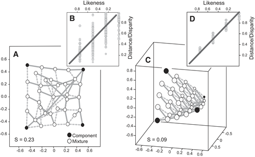 Two- versus three-dimensional multidimensional scaling (MDS) for four component mixtures. (A) Two-dimensional MDS for a four-component (100 ± 10, 200 ± 10, 300 ± 10, and 400 ± 10 Ma) mixture model (solid and dashed gray lines = nearest and next-nearest neighbors). (B) Shepard plot for two-dimensional MDS. The poor linearity between dissimilarities and distances indicates poor translation of the dissimilarity matrix. (C) Three-dimensional MDS for the four-component mixture model (circle sizes are scaled to reflect distance of the circle from point of view of viewer; smaller is more distant). (D) Shepard plot for three-dimensional MDS. The improved fit demonstrates the value of the added dimension in resolving sample differences.