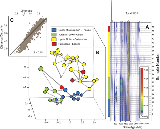 Upper Mississippian to Paleocene detrital zircon ages from the Bighorn Basin, Wyoming (May et al., 2013). (A) Probability densities (PDP) of 44 samples (black horizontal lines). Dominant age components as vertical tan lines. (B) Multidimensional scaling (MDS) plot of sample age likeness colored by tectonostratigraphic assemblage membership as inferred by May et al. (2013). As in previous figure, sample points are scaled to distance into the page and nearest neighbor lines are represented as solid and dashed gray lines. Three of the four assemblages are well-resolved by MDS: (1) Upper Mississippian–Triassic samples (blue bar in A and points in B), (2) Jurassic–lower Albian samples (green bar in A and points in B), and (3) upper Albian–Cretaceous samples (yellow bar in A and points in B). A posited fourth assemblage comprising three Paleogene samples (red bar in A and points in B) does not well segregate as a distinct population. The persistence of ca. 1.1 Ga Grenvillian grains visible in A creates a closer association between the upper Mississippian to Triassic (blue) and Jurassic to lower Albian (green) in MDS than the upper Albian to end Cretaceous. (C) Shepard plot for the three-dimensional MDS.